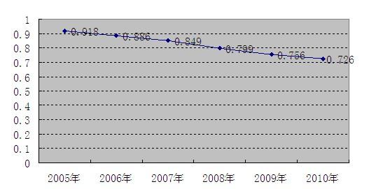 2010-2016年gdp_2000年美国gdp_2010年无锡gdp