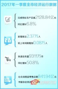 无锡一季度地区生产总值2128.84亿 增长6.8%