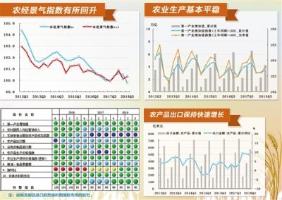 中经农业经济景气指数:三季度农业呈现稳中提质良好态势
